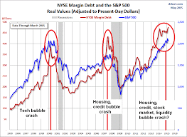 Retail Investors Are All In Margin Debt At Record High