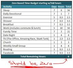 Time Budget Template The Power Of Zero Based Time Budgeting