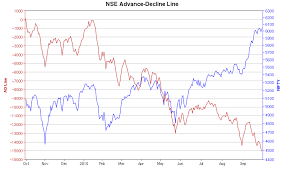 Hourly Nifty And Advance Decline Chart