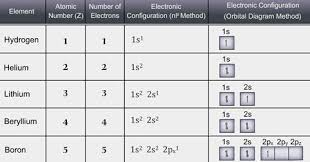 Electronic Configuration Chart Of Elements Electronic Configuration