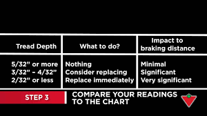 Tire Tread Gauge Chart How To Check Your Tire Depth Tread 3 Steps