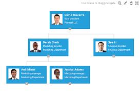 Active Directory Organizational Chart Plumsail Anton Khritonenkov