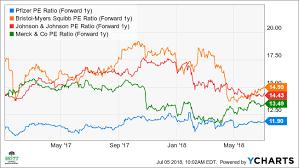 Bmy Stock Quote Classy Pfizer's Stock Ready For A 48% Rebound Investopedia