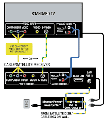 standard tv home theater setup installation hook up guide w standard tv hook up and installation diagram cables used video cables audio cables