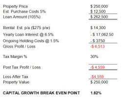 How To Calculate Profit From Property Investment Empower Wealth