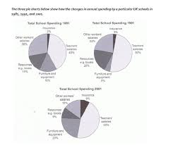 Uk Spending Pie Chart Ielts Writing Task 1 Pie Chart 3 Preparation For And Help