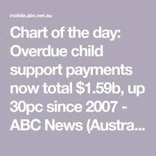 Child Support Chart Calculate Child Support Payments Child Support Calculator