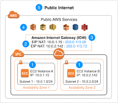 Ip Address Configuration Chart Introducing Bring Your Own Ip Byoip For Amazon Vpc
