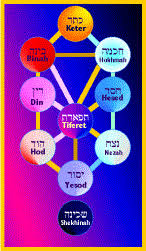 What Are The Sefirot My Jewish Learning