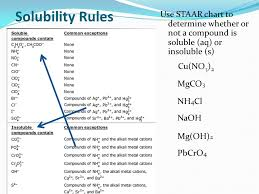 Soluble Or Insoluble In Water Chart Solutions Solubility Ppt Video Online Download