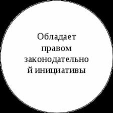 Компетенция Президента РФ Курсовая работа В области законодательства Президент Российской Федерации