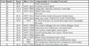 2004 honda civic fuse box diagram lx panel electrical wiring aviator honda civic 2004 fuse box diagram full size of 2004 honda civic lx fuse panel diagram box quintessence 5 great complete picture