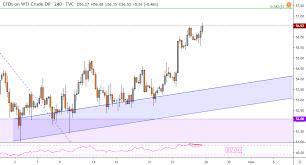 Crude Oil Price Week Ahead Technical Analysis Hints Turn Lower