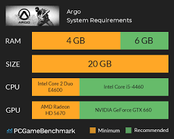 Argo Steam Charts Argo System Requirements Can I Run It Pcgamebenchmark