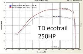 Td Stage 2 Powertrail Performance Package For Arctic Cat
