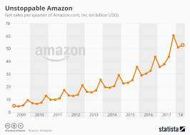 Chart Unstoppable Amazon Statista