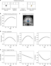 sitemap posts z fashionshomerubizz co save increased striatal activity in adolescence benefits learning