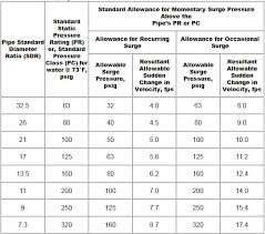 Hdpe Pipe Specification Chart Hdpe Pressure Rating Standard Allowance For Hdpe Surge