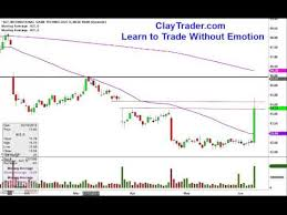 International Game Technology Igt Stock Chart Technical Analysis For 6 9 2014