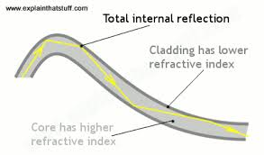 how does fiber optics work explain that stuff how total internal reflection keeps light rays inside a fiber optic cable