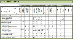 Raci Chart For Agile Projects Raci Template Ppt Ecza Solinf Co Project Management
