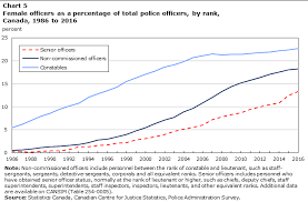 Military Pay Chart 2006 Officer Police Resources In Canada 2016