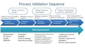 Design Verification Process Austar