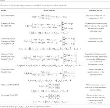Logit Model Ordinal Logistic Regression Models Application In Quality