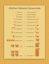 Fluid Conversion Chart Sample Kitchen Volume Conversion Chart Wikihow