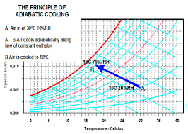 Cooler Cooler Psychrometric Chart