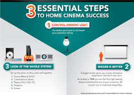 graphic home theater lighting. graphic of the 3 essentials for home theater ambient light seating distance size lighting o