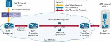 Service Advertisement Cisco Service Advertisement Framework Fundamentals Cisco