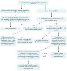 New Zealand Tax Code Chart Taxation Of Foreign Superannuation Taxation Annual Rates