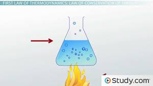 first law of thermodynamics law of conservation of energy