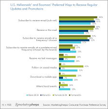 Marketing Research Chart How Millennials And Baby Boomers