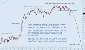 Tesla Enron Striking Similarities For Nasdaq Tsla By