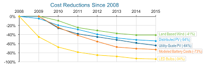 Energy Cost Chart 6 Charts That Will Make You Optimistic About Americas Clean