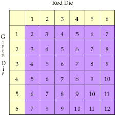 Probabilities And Dice