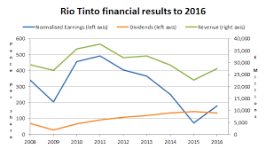 Rio Tinto Stock Price Chart Why Ive Sold My Rio Tinto Shares Uk Value Investor