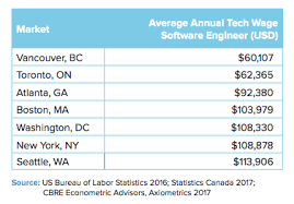 Amazon Pay Chart Vancouver Criticized For Boasting About Low Pay Of Its Tech