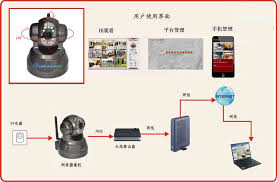 wired security dome ip camera cmos megapixel ir cut wired security dome ip camera connection diagram