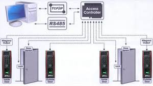 tf1700 zkaccess tf1700 fingerprint access control reader wiring diagram
