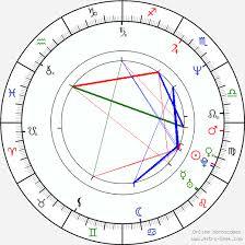 Nagarjuna Akkineni Birth Chart Horoscope Date Of Birth Astro