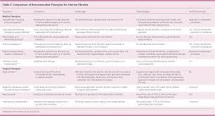 Uterine Fibroids Diagnosis And Treatment American Family