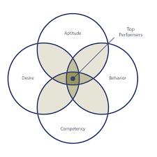 Transparent Venn Diagram Validade Venn Diagram Alidade Group