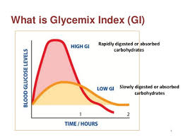 Gi Index Chart What Is Glycemic Index Glycemic Load Low Gi Foods And