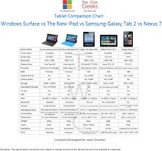 Windows Surface Vs New Ipad Vs Samsung Galaxy Tab 2 Vs Nexus