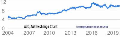 Rand To Aud Chart Aud To Zar Charts Today 6 Months 5 Years 10 Years And 20