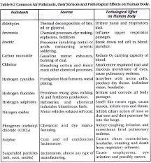 air pollution essay body air pollution essay structure tutorial vs guide essaybasics