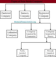 Joint Stock Company Types Advantages Disadvantages
